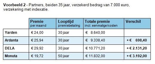 Premies uitvaartverzekeringen verschillen - voorbeeld 2